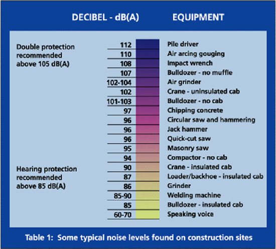 Table 1: Some Typical noise levels found on construction sites