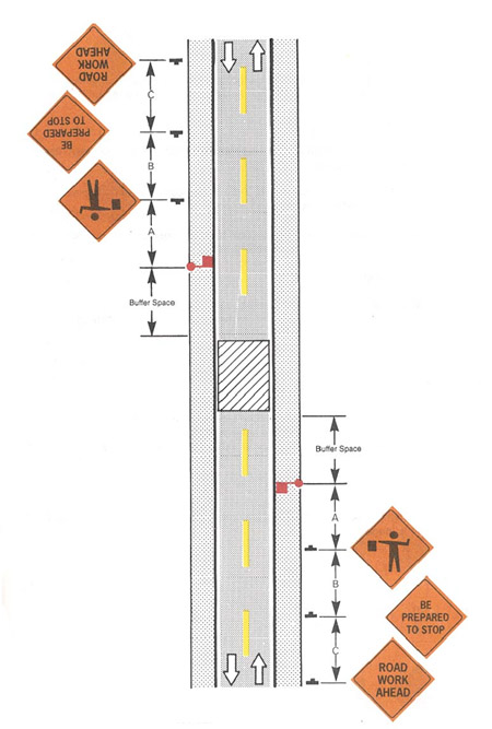 Diagram of sign placement for road work