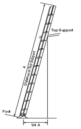 Diagram of correct ladder placement