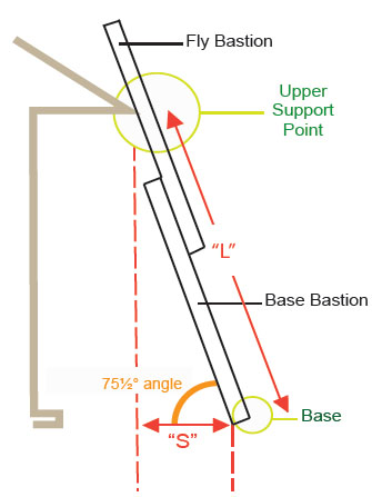 Table of proper ladder setup dimensions