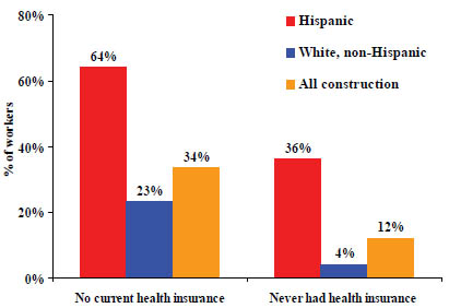 Elcosh Health Insurance Coverage And Health Care Utilization Among