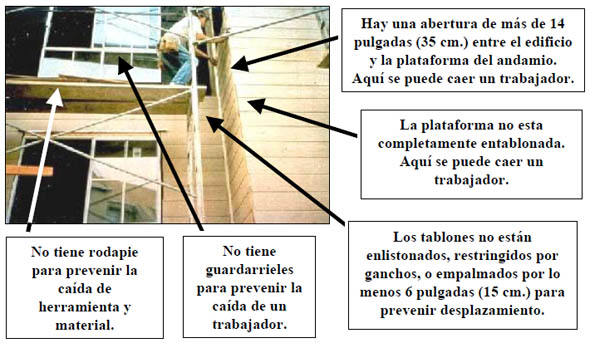 Let´s look at five things that are putting in danger the safety of the workers on this
