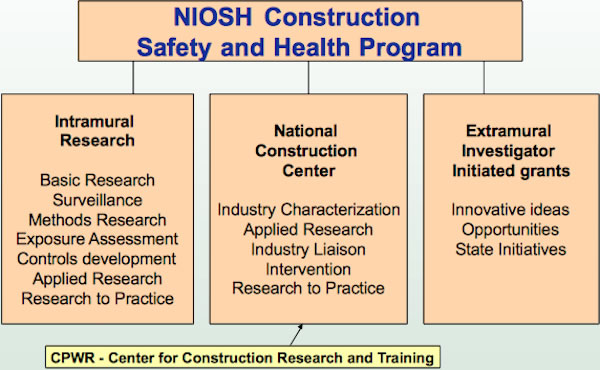 eLCOSH : NIOSH Construction Safety and Health Initiatives