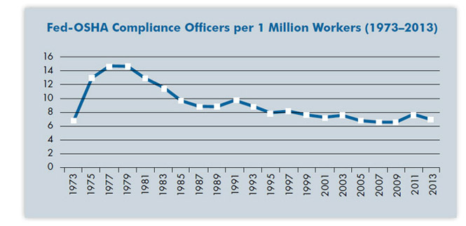 Fed-OSHA Compliance Officers per 1 Million Workers (1973–2013)