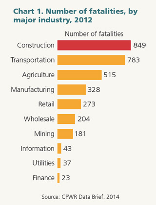 Chart 1. Number of fatalities, by major industry, 2012