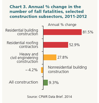 Chart 3. Annual % change in the number of fall fatalities, selected construction subsectors
