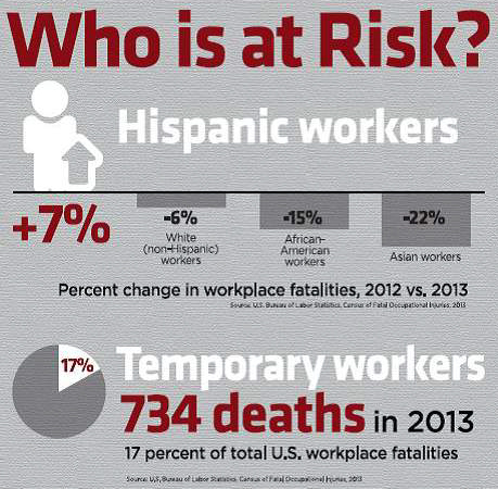 Infographic who is at risk-Hispanic and Temp workers