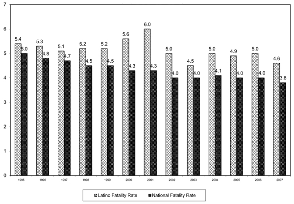 Rate of Fatal Occupational Hispanic and Latino 95-07Bar Graph