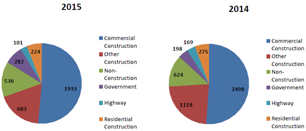 Pie charts- unique entries by type of construction for 2015 and 2014
