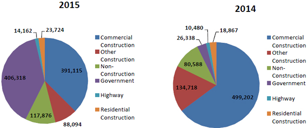 Pie charts- Number of workers reached by type of construction for 2015 and 2014