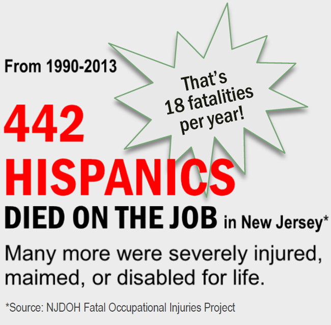 From 1990-2013, 422 Hispanics died on the job in NJ, 18 fatalities per year! Many more were severely injured, maimed, or disabled for life. Source: NJDOH Fatal Occupational Injuries Project