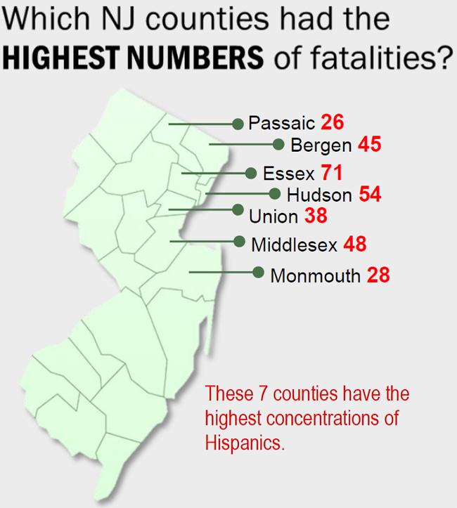 Which NJ counties had Highest numbers of fatalities?