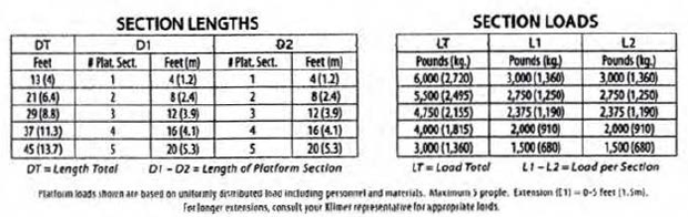 Section lengths table with section loads table