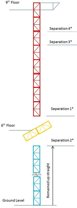 Figure 15- locations of separations on the mast