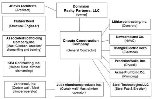 Figure 7 which lists the participants in the project and their connections in the organizations