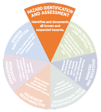 Hazard Identification and assessment pie slice graphic