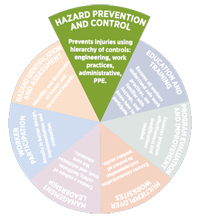 Hazard prevention and control pie slice graphic
