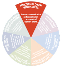Communication and Coordination for Employer Worksites graphic