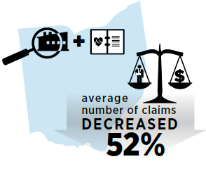 Average number of claims decreased 52%