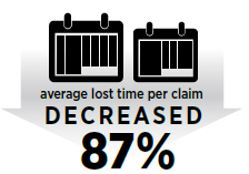 Average lost time per claim decreased 87%