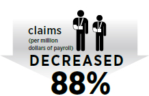 claims (per million dollars of payroll) Decreased 88%
