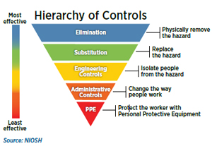 NIOSH's Hierarchy of controls graphic: shows which controls rank in terms of effectiveness. From most effective: elimination or to fully remove the hazard, then Substitution (replace the hazard), Engineering controls (Isolate people from the hazard), Administrative controls (change the way people work), and lastly, PPE (Protect the worker with Personal Protective Clothing).
