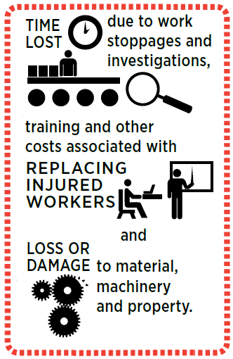 Time lost due to work stoppages and investigations, training and other costs associated with replacing injured workers, and loss or damage to material, machinery and property.