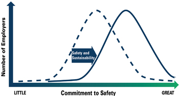 Shifting the Safety Curve: Image shows a graph demonstrating the range of commitments to safety, from little to great, in American workplaces. One bell curve on the graph represents the range of current commitments, with the largest part of the bell curve falling somewhere in the middle of the range. An arrow represents the potential impact of combining safety and sustainability. A second bell curve on the graph represents the range of potential commitments when this force of combining safety and sustainability is applied, leading to the largest part of the bell curve falling closer to the greater end of the range.