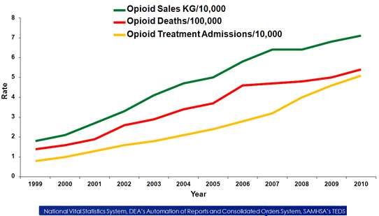 Line graph showing the opioid overdose deaths, sales, and treatment admissions for the US, from 1999 to 2010 increaing over the years