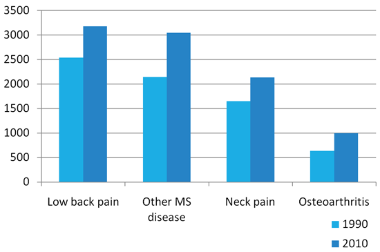This bar graph shows increased number of years living with Low back pain, other MS disease, neck pain and Oseoarthritis between 1990 and 2010