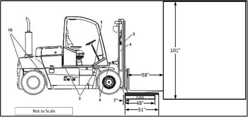 Diagram of forklifts proximity to material on the ground and shipping container.
