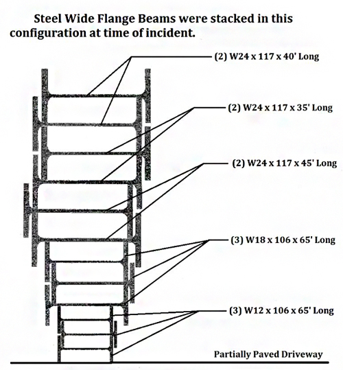 Steel Wide Flange Beams were stacked in a configuration with the smaller beams at the bottom, and the longest largest beams in the middle and on the top.