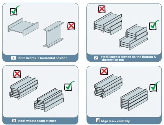 Guidelines of proper stacking techniques for steel beams (a. orientation of beams; b. widest beams at the bottom; c. longest beams at the bottom; d. stack should be centered).