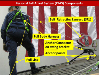 Photo 5- a picture of a man demonstrating the proper components of a PFAS including: Self Retracting Lanyard, Full Body Harness, Anchor connector on swing bracket, anchor points, and pull line.