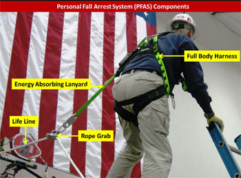Photo 6- a man demonstrating personal fall arrest system components