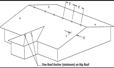 Diagram of points where anchor points should be installed.