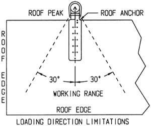 Diagram 2 showing the working angle of roof anchor for the roof edge