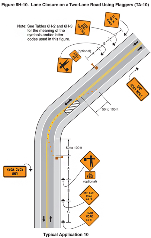 This is a diagram of the lane closure on a two lane road using flaggers- typical application 10