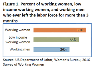 Figure 1: Percent of working women, low income working women, and working men who ever left the labor force for more than 3 months- 38% working women, 33% low income working women, 26% working men- from the US Dept of labor women's bureau, 2016