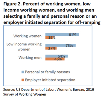 Figure 2: Percent of working women, low income working women, and working men selecting a family and personal reason or an employer initiated separation for off-ramping