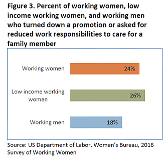 Figure 3: Percent of working women, low income working women, and working men who turned down a promotion or asked for reduced work responsibilities to care for a family member- working women: 24%, low income working women 26%, working men 18%