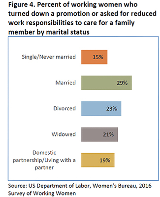 Figure 3: Percent of working women who turned down a promotion or asked for reduced work responsibilities to care for a family member by marital status- single/never married 15%, married 29%, Divorced 23%, widowed, 21%, Domestic partnership/living with a partner 19%