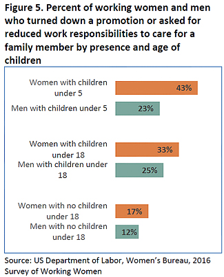 eLCOSH : Issue Brief: Results from the Survey on Working Women