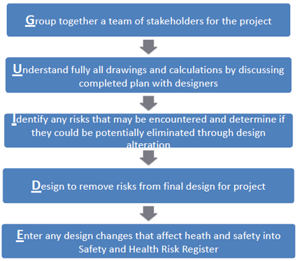 eLCOSH : Owners' Role in Facilitating Designing for Construction Safety