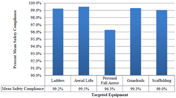 Percent Mean Safety Compliance per Targeted Equipment