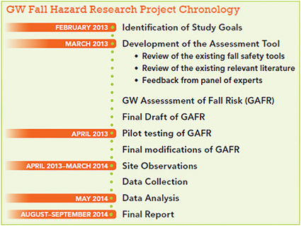 GW Fall Hazard Research Project Chronology