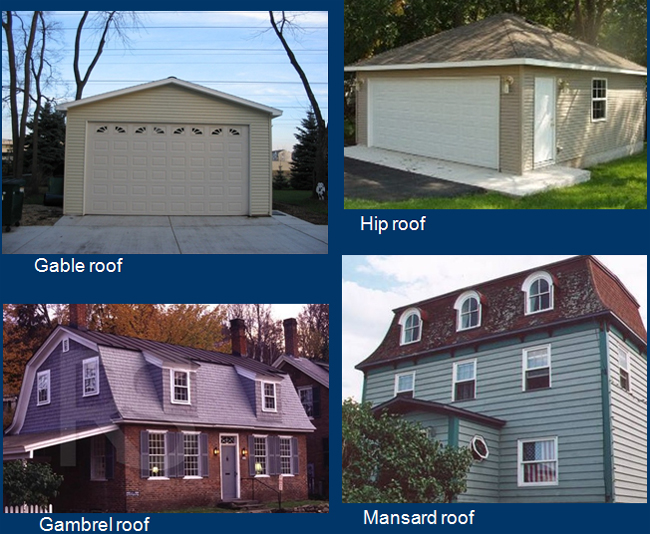 Roof types: Gable, Gambrel, Mansard, and Hip