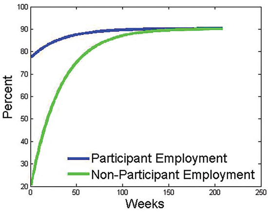 Graph of employment over weeks