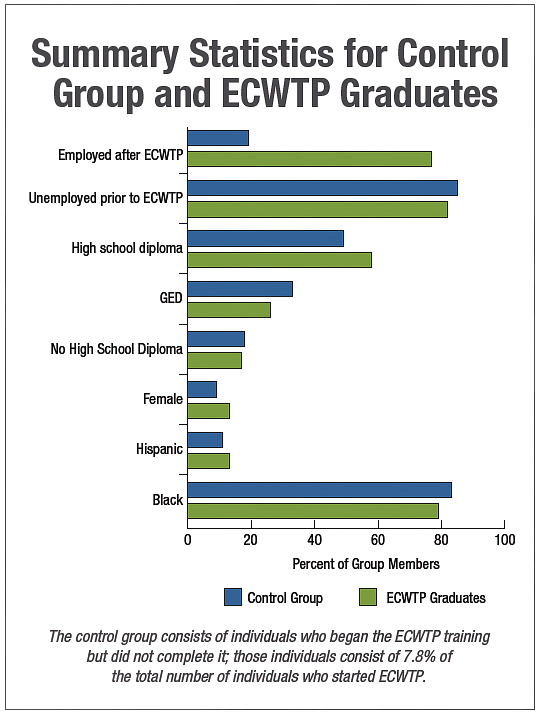 Summary Statistics for Control Group and ECWTP Graduates