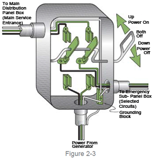 drawing of a transfer switch